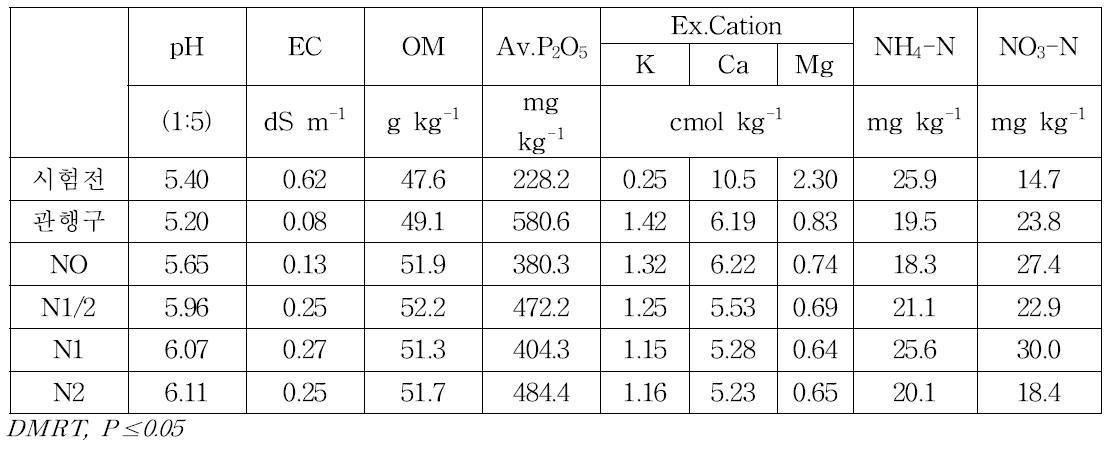 질소관비 시험구의 시험전 · 후 토양화학적 특성(관비시험 공통)