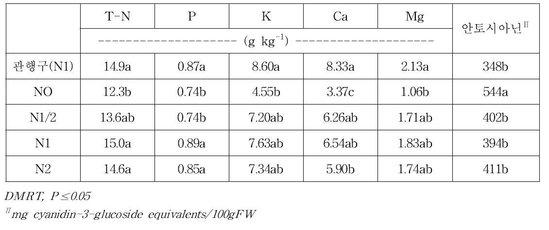 질소관비처리에 따른 '오닐' 품종의 엽중 무기성분 함량과 과실의 안토시아닌 함량