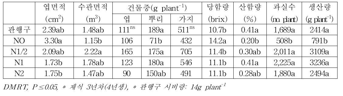 질소 관비처리에 따른 남부형 하이부쉬 '오닐'의 수체 및 과실특성