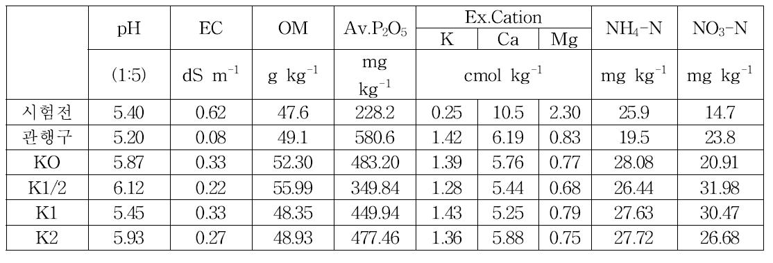 칼리관비 시험구의 시험전 · 후 토양화학적 특성(관비시험 공통)