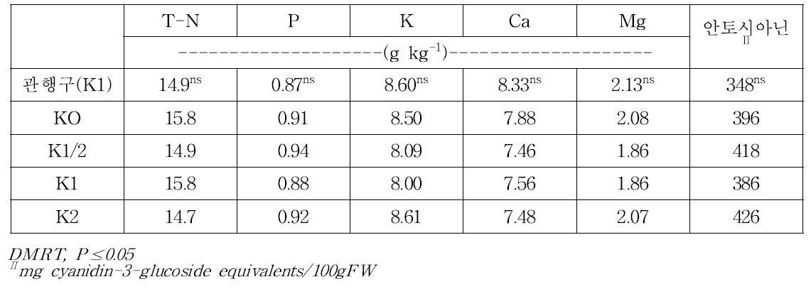칼리관비처리에 따른 '오닐' 품종의 엽중 무기성분과 과실의 안토시아닌 함량