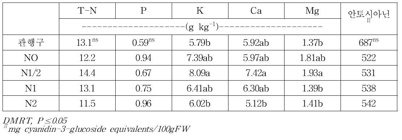 질소관비처리에 따른 '브라이트웰' 품종의 엽중 무기성분과 과실의 안토시아닌 함량