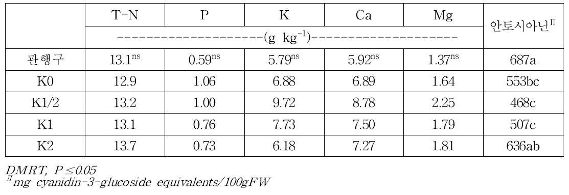 칼리관비처리에 따른 '브라이트웰' 품종의 엽중 무기성분 함량