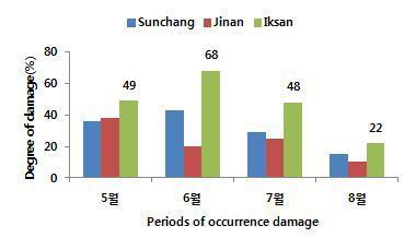 지역별 블루베리혹파리 피해율
