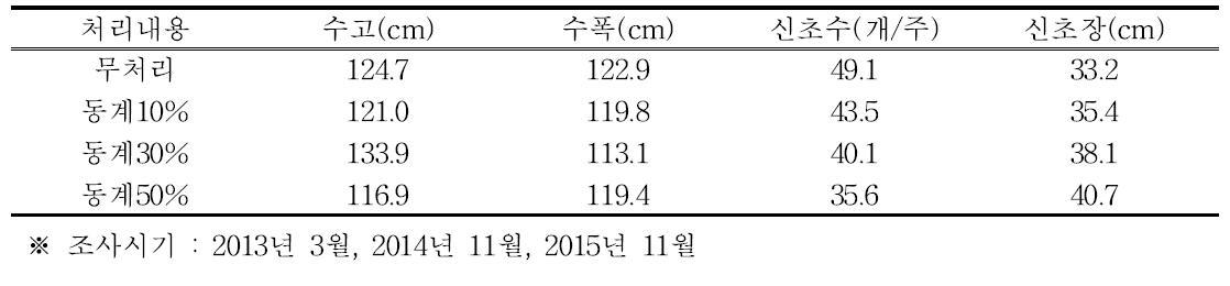 동계 솎음전정 정도에 따른 수체 생육(티프블루, 2013년~2015년)