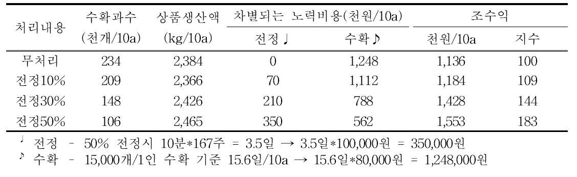 처리별 생산액 및 노력비용, 조수익(브라이트웰, 2015년)