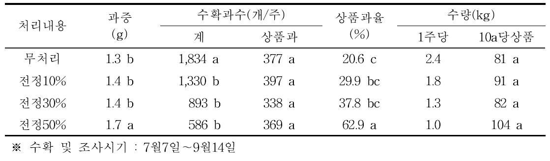 동계전정 정도에 따른 평균과중 및 수량(티프블루, 2015년)
