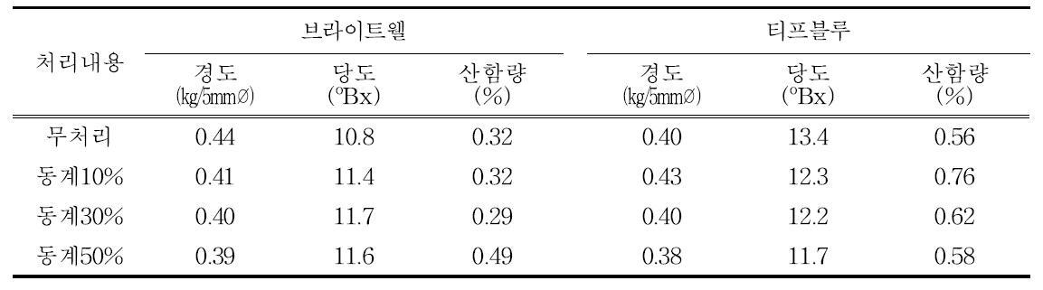 동계전정 정도에 따른 과실 품질 특성(브라이트웰, 티프블루, 2015년)