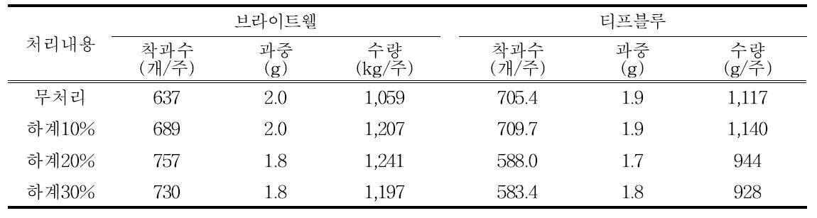 하계 절단전정 정도에 따른 과중 및 수량(브라이트웰, 티프블루, 2014~2015년)