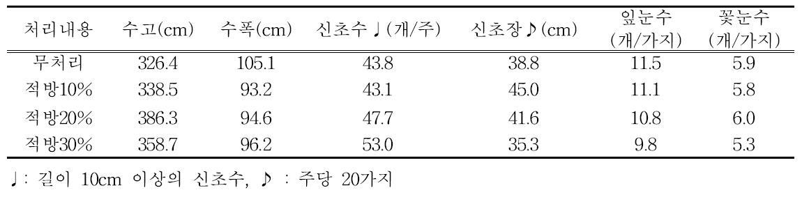 적방 정도에 따른 수체 생육(유목, 티프블루, 2013년~2015년)