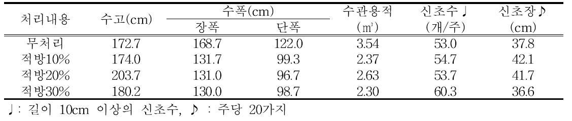 적방 정도에 따른 3년째 생육 후기 수체 생육(유목, 티프블루, 2015년)