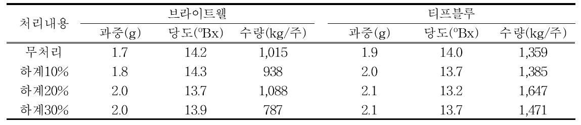 적방정도에 따른 과중 및 수량(2013년~2015년)
