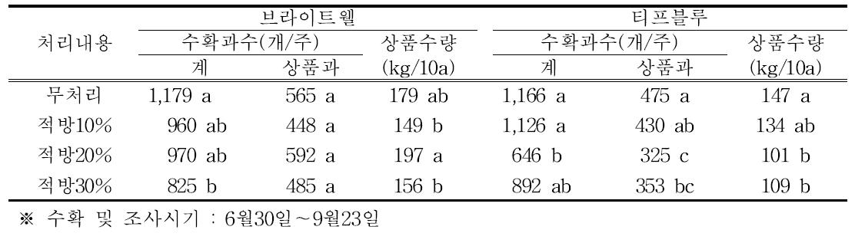 적방 정도에 따른 수확과수 및 상품수량(브라이트웰, 유목, 2015년)
