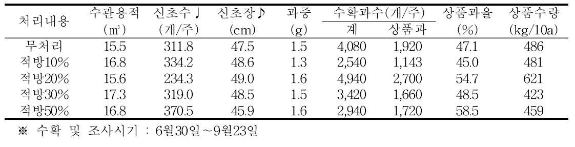 적방 정도에 따른 상품과율 및 상품수량(티프블루, 성목, 2015년)