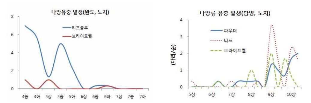 육안관찰에 의한 블루베리 품종, 지역별 해충 발생소장