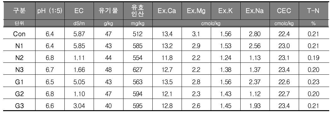 토양 성분 화학적 분석