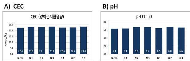 토양 화학적 성분 중 미량 증가한 성분 분석