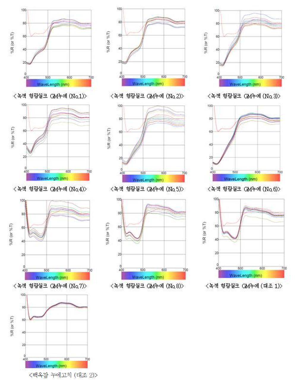 교차교배 조합별 GM누에(F )가 생산한 녹색형광고치의 CIEL lab 색차 비교.