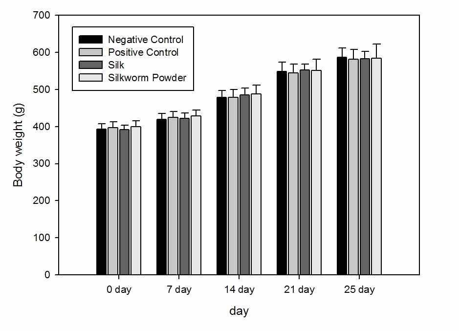 시험 기간 중 기니피그들의 체중 변화