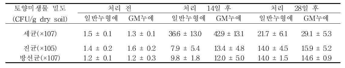 일반누형에와GM누에 분말을 토양에 처리하고 14일과 28일 경과 후 토양미생물 밀도의 변화