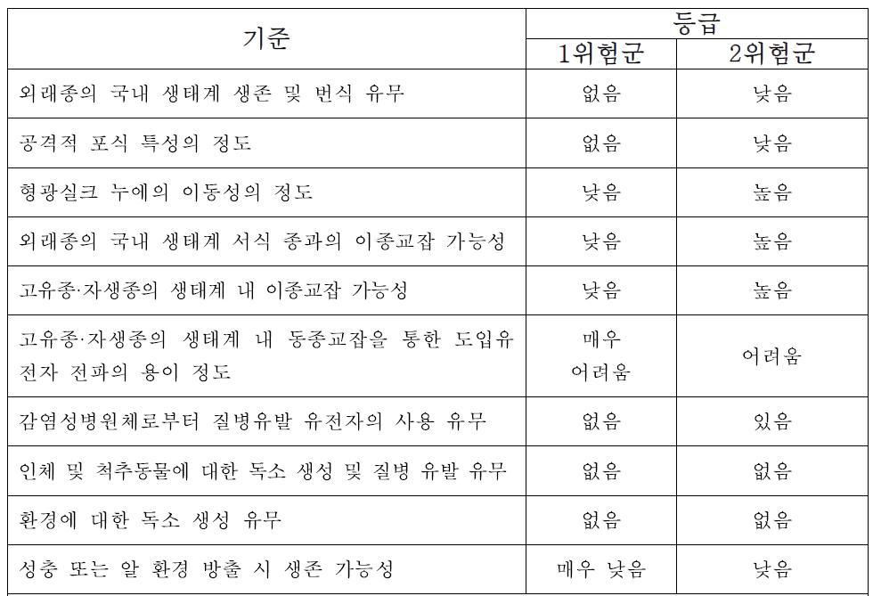 GM곤충의 위험군 분류 기준