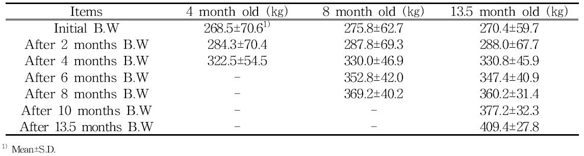 Change of body weights of horses by period of feeding concentrated feed