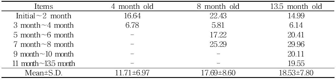 Change of feed conversion rate of horses by period of feeding concentrated feed