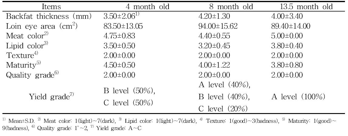 Change of yield and quality grade of horses by period of feeding concentrated feed