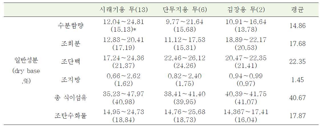 원료 무 종류별 시중 유통시래기 제품의 일반성분 함유 범위