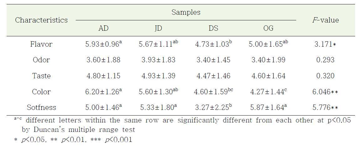 시중 유통 시래기의 시래기 된장국 관능적 특성 (특성차이 검사)