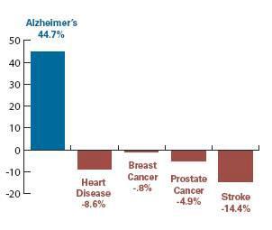 알츠하이머형 치매의 사회부담