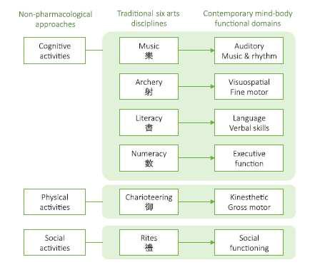Six Arts component의 functional domain, 비약물적 치료와의 개념적 매핑
