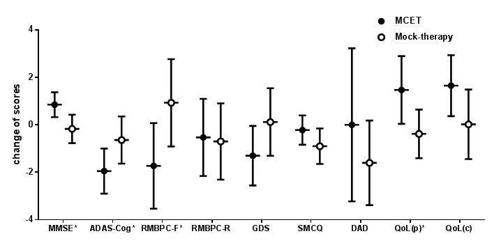 MCET군과 Mock-therapy군의 효과 비교