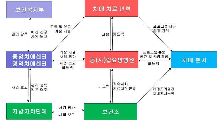 공립치매요양병원을 기반으로 한 지역사회거주 경증치매환자 대상 인지재활서비스 비즈니스 모델 (기본형)