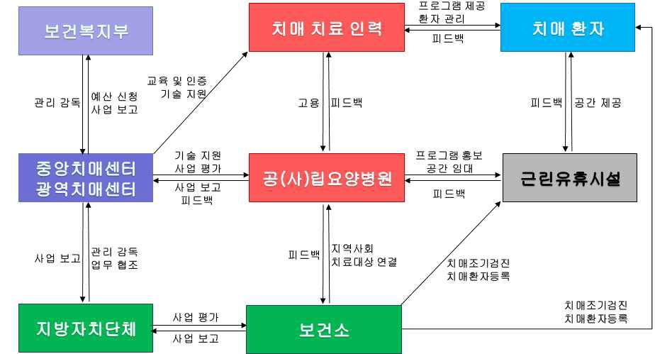 공립치매요양병원을 기반으로 한 지역사회거주 경증치매환자 대상 인지재활서비스 비즈니스 모델 (임대형)