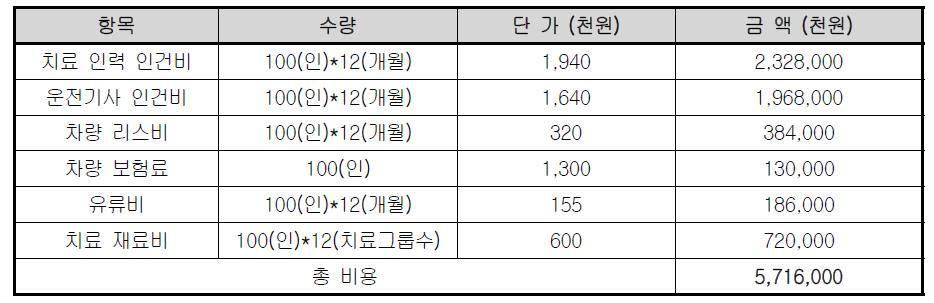 3차 정착 단계 연간 프로그램 수행 예산