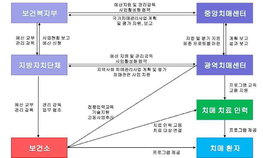 보건소를 통한 중장기 확산 로드맵