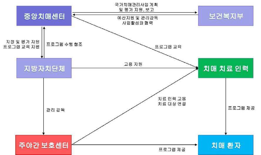 주야간보호센터를 통한 중장기 확산 로드맵
