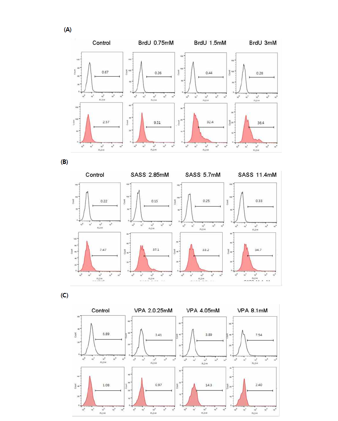 Annexin-V를 이용한 시험 물질에 대한 수컷 생식줄기세포 독성