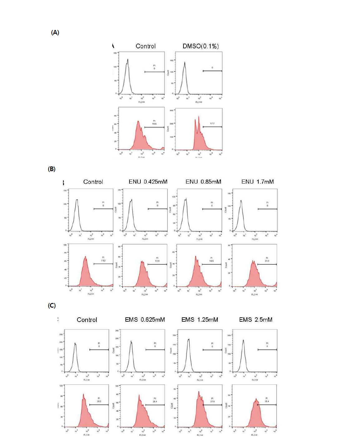 PI를 이용한 대조 물질에 대한 수컷 생식줄기세포 독성
