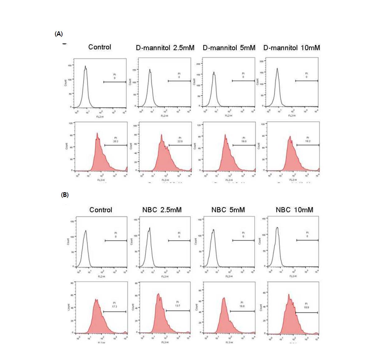 PI를 이용한 시험 물질에 대한 수컷 생식줄기세포 독성