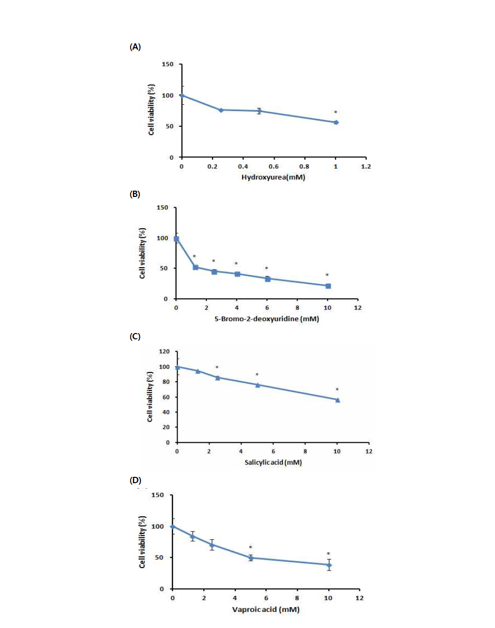 MTT assay를 이용한 수컷 생식줄기세포 독성