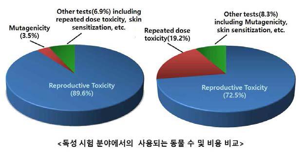 독성 시험 분야에서의 사용되는 동물 수 및 비용 비교