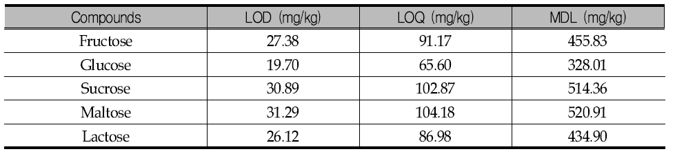 당류 5종의 LOD/LOQ/MDL
