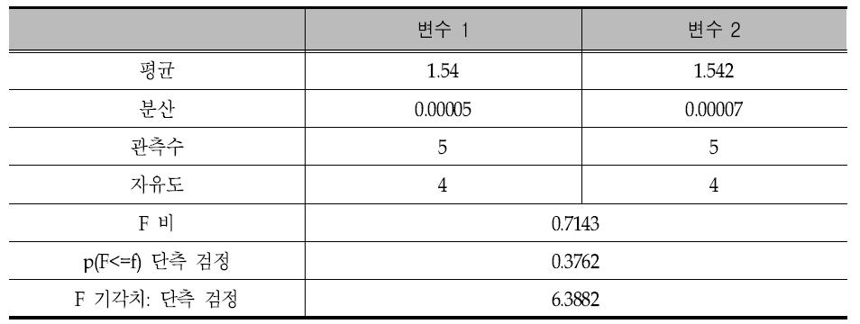 F-검정 통계량(F비) 계산 결과