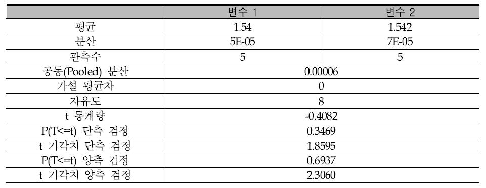 t-검정 통계량(t비) 계산 결과