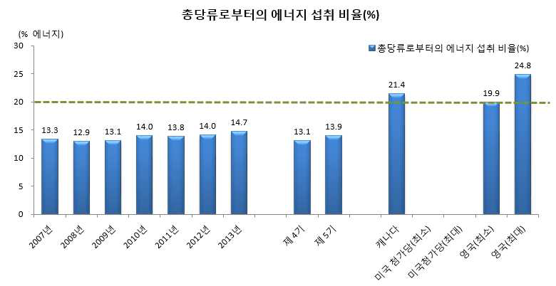 연도별 우리 국민의 1인1일 평균 당류 에너지 섭취비율(%)국민건강영양조사 2007-2013년, 제4기(2007-2009) 및 제5기(2010-2012년)