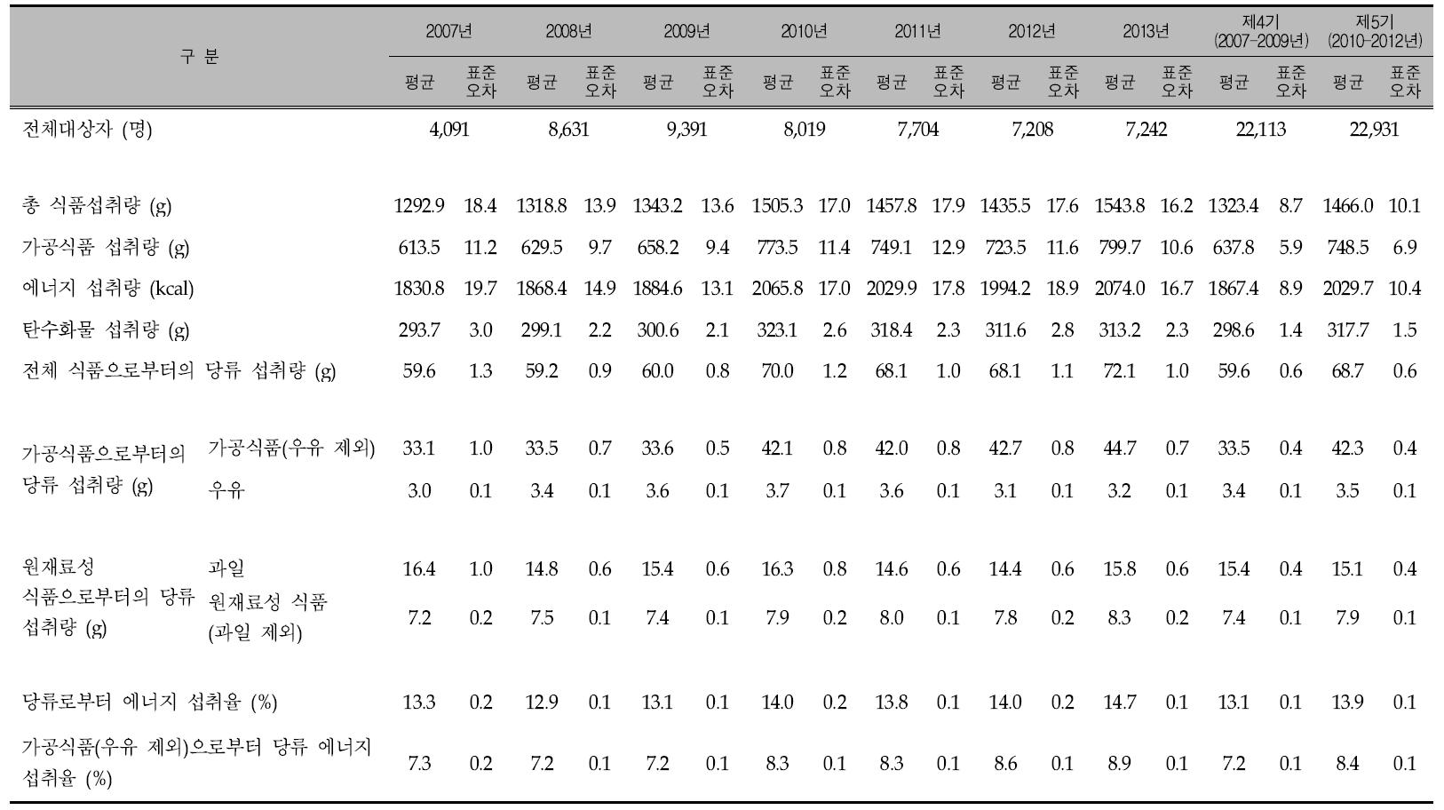 연도별 우리 국민의 1인 1일 평균 당류 섭취량: 국민건강영양조사 2007-2013년, 제4기(2007-2009년) 및 제5기(2010년-2012년)