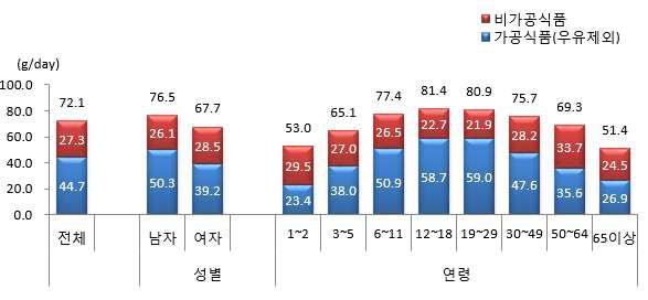 1인1일 평균 당류 섭취량(성별, 연령별,) : 국민건강영양조사 2013년