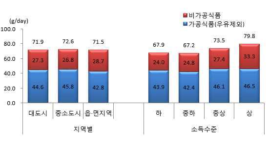 1인1일 평균 당류 섭취량(지역별, 소득수준별) : 국민건강영양조사 2013년